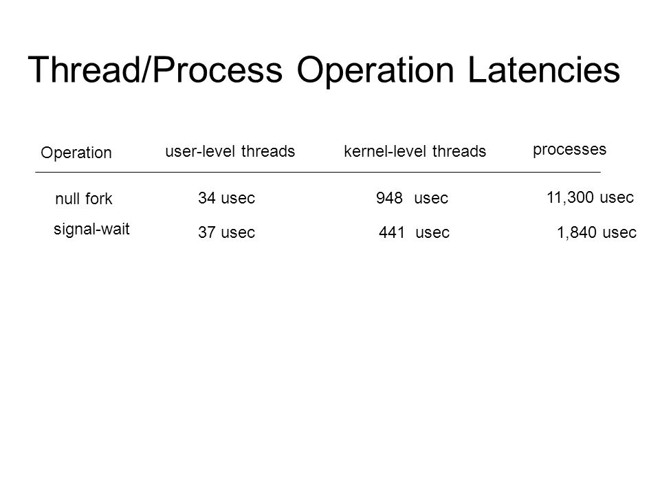 Thread/Process Operation Latencies Operation user-level threadskernel-level threads processes null fork 34 usec 948 11,300 usec usec signal-wait 37 usec441 usec1,840 usec