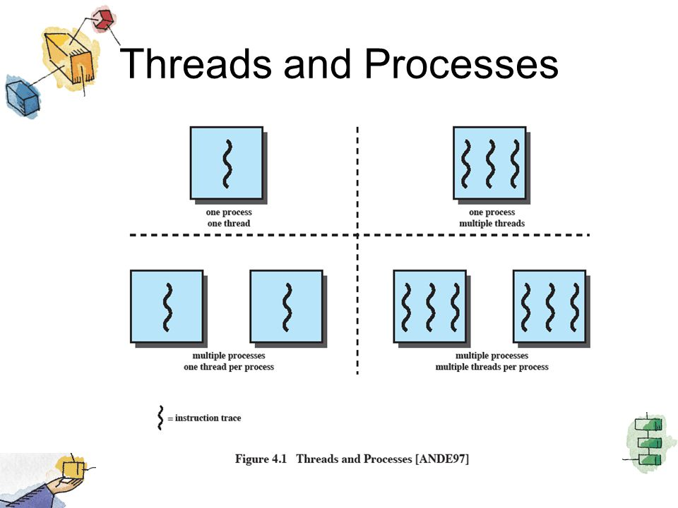 Threads and Processes