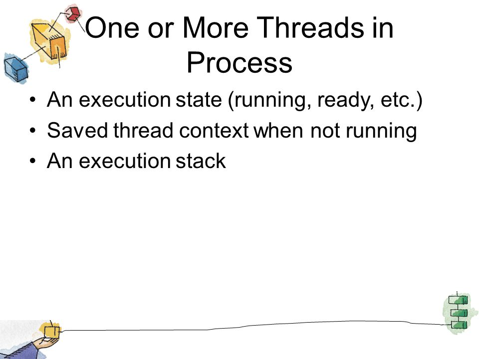 One or More Threads in Process Some per-thread static storage for local variables Access to the memory and resources of its process –all threads of a process share this