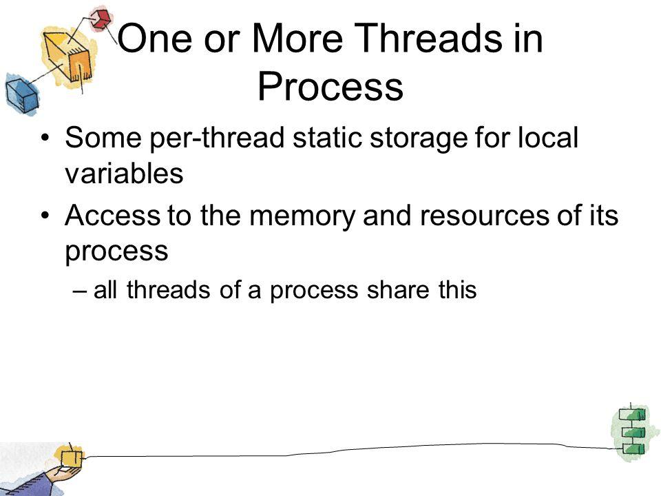 User-Level Threads
