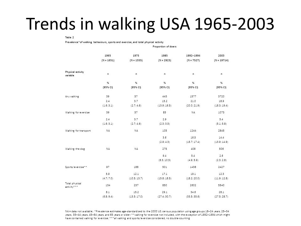 Trends in walking USA 1965-2003 Table 2 Prevalence*of walking behaviours, sports and exercise, and total physical activity Proportion of doers 1965197519851992–19942003 (N = 1651)(N = 1555)(N = 2923)(N = 7527)(N = 19714) Physical activity variable nnnnn %%% (95% CI) Any walking395744315773720 2.43.715.221.018.9 (1.6; 3.1)(2.7; 4.6)(13.9; 16.5)(20.0; 21.9)(18.3; 19.4) Walking for exercise395785NA1073 2.43.72.95.4 (1.6; 3.1)(2.7; 4.6)(2.3; 3.5)(5.1; 5.8) Walking for transportNA 10512442845 3.616.514.4 (2.9; 4.3)(15.7; 17.4)(13.9; 14.9) Walking the dogNA 275408506 9.45.42.6 (8.3; 10.5)(4.9; 5.9)(2.3; 2.8) Sports/exercise**9718850114382427 5.912.117.119.112.3 (4.7; 7.0)(10.5; 13.7)(15.8; 18.5)(18.2; 20.0)(11.9; 12.8) Total physical activity*** 13423785026025540 8.115.229.134.628.1 (6.8; 9.4)(13.5; 17.0)(27.4; 30.7)(33.5; 35.6)(27.5; 28.7) NA = data not available; *Prevalence estimates age-standardized to the 2000 US.