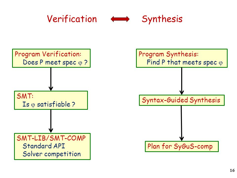 Verification Synthesis 16 Program Verification: Does P meet spec .