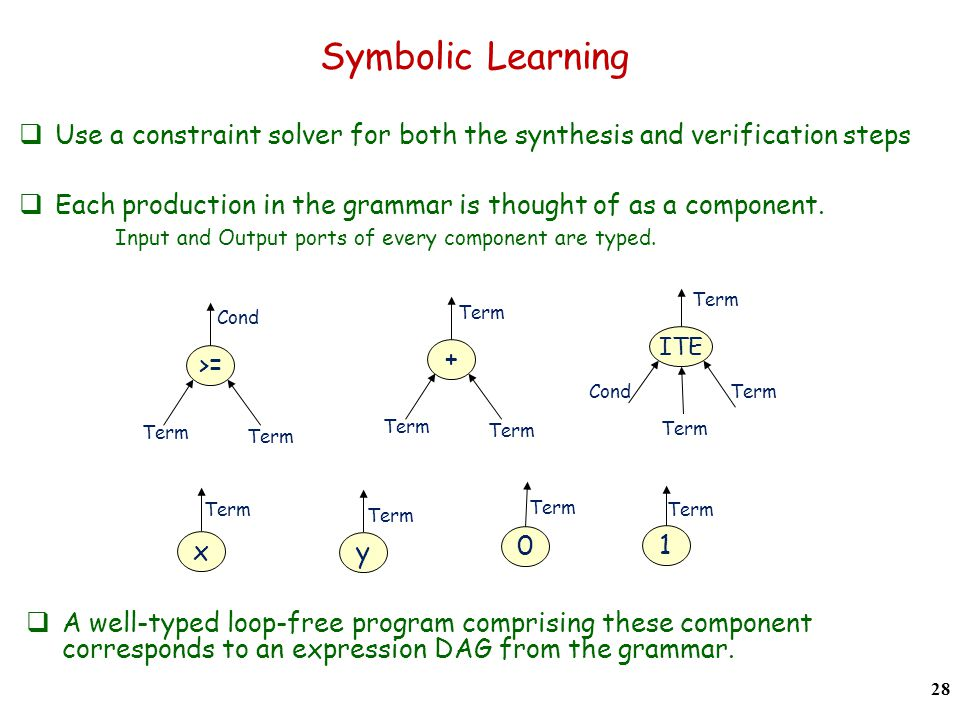 Symbolic Learning Use a constraint solver for both the synthesis and verification steps 28 Each production in the grammar is thought of as a component.