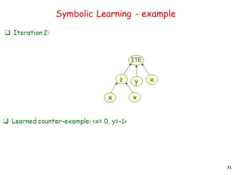 Symbolic Learning - example Iteration 2: 31 Learned counter-example: x ITE y x x