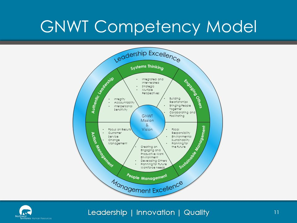 Leadership | Innovation | Quality GNWT Competency Model 11 Creating an Engaging and Productive Work Environment Developing Others Planning for Future