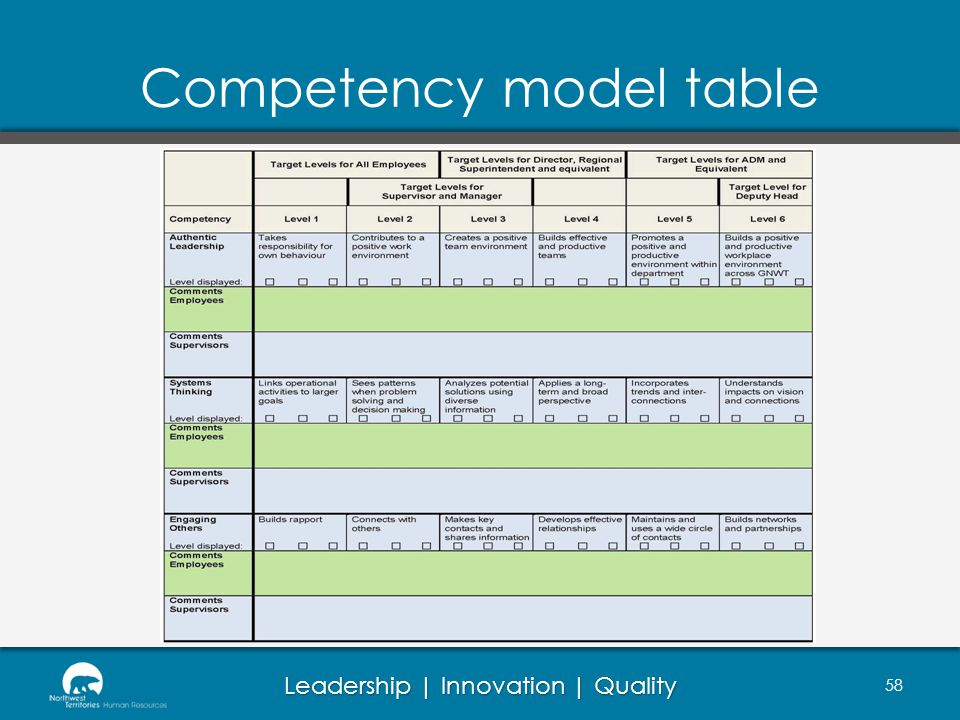 Leadership | Innovation | Quality 58 Competency model table