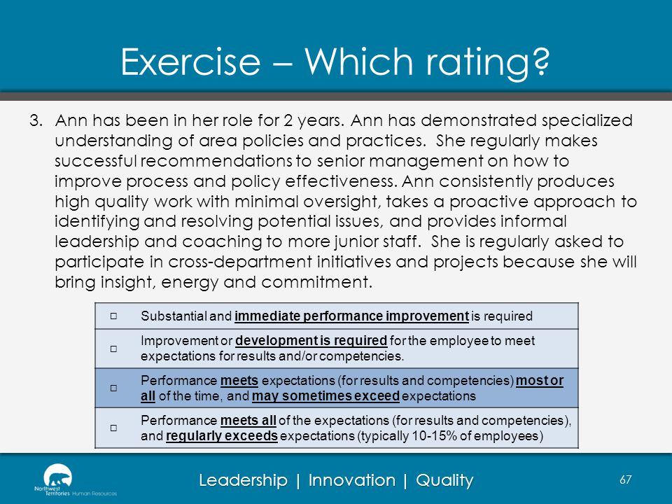 Leadership | Innovation | Quality Exercise – Which rating? 67 3.Ann has been in her role for 2 years. Ann has demonstrated specialized understanding o