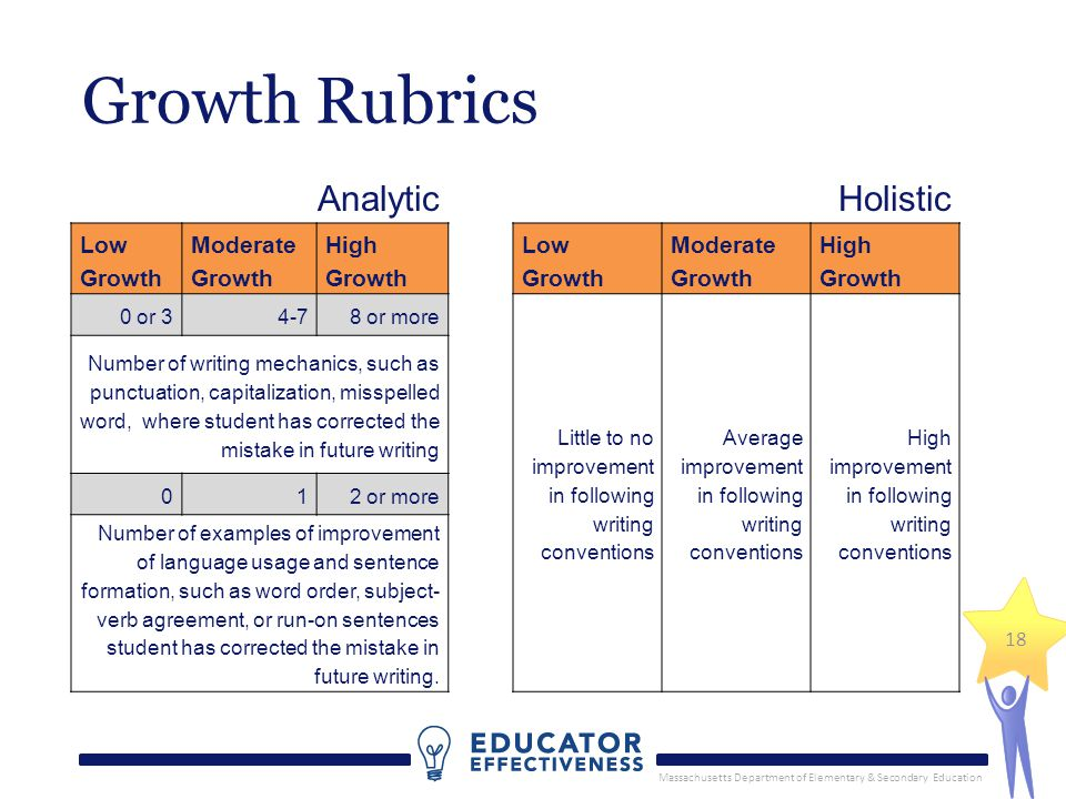Massachusetts Department of Elementary & Secondary Education 18 Growth Rubrics AnalyticHolistic Low Growth Moderate Growth High Growth Low Growth Mode