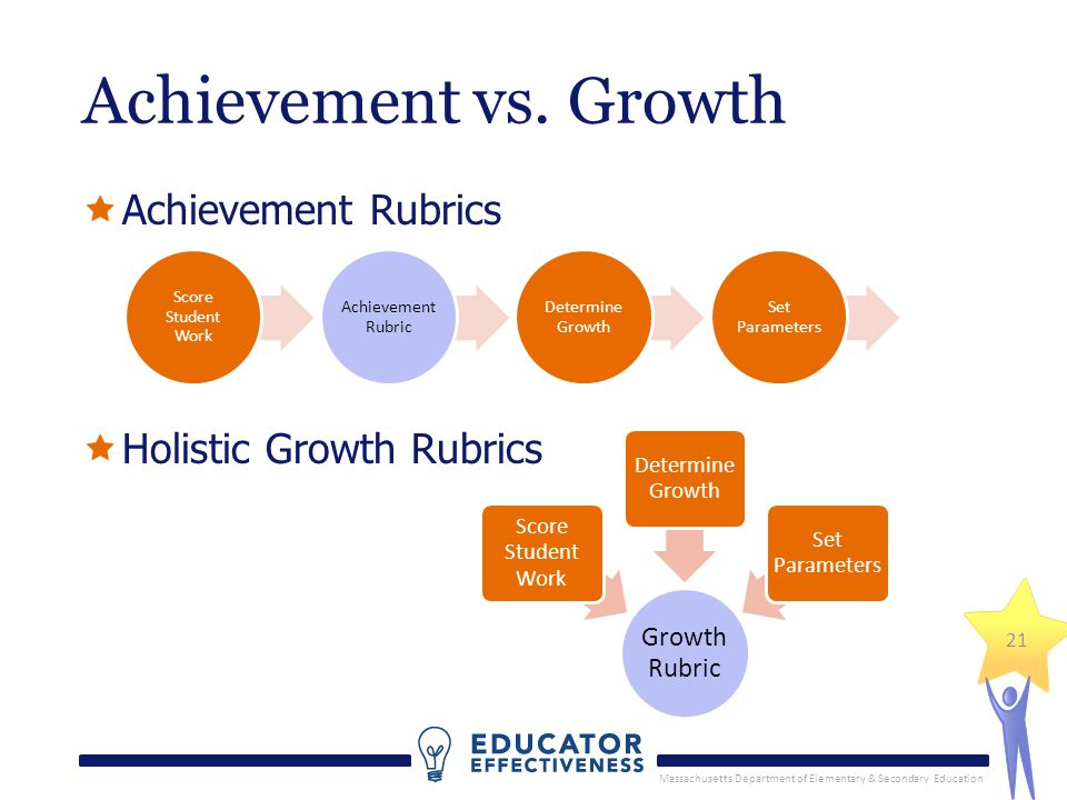 Massachusetts Department of Elementary & Secondary Education 21 Achievement Rubrics Holistic Growth Rubrics Score Student Work Achievement Rubric Dete