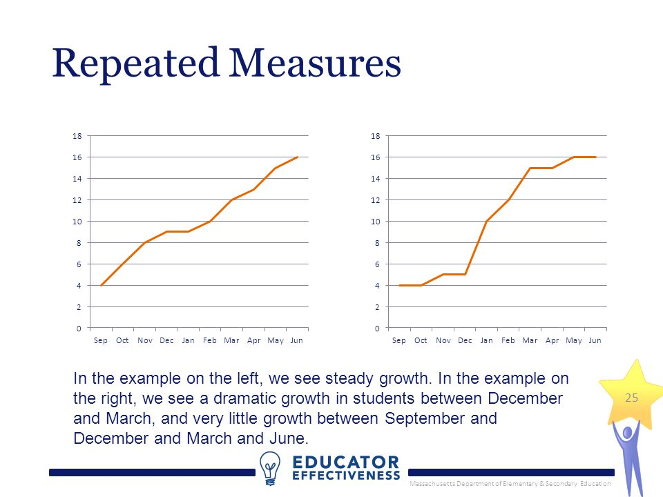Massachusetts Department of Elementary & Secondary Education 25 Repeated Measures In the example on the left, we see steady growth. In the example on
