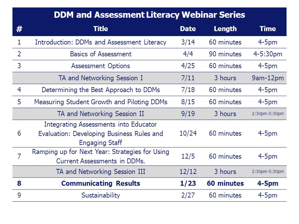 DDM and Assessment Literacy Webinar Series # TitleDateLengthTime 1Introduction: DDMs and Assessment Literacy3/1460 minutes4-5pm 2Basics of Assessment4/490 minutes4-5:30pm 3Assessment Options4/2560 minutes4-5pm TA and Networking Session I7/113 hours9am-12pm 4Determining the Best Approach to DDMs7/1860 minutes4-5pm 5Measuring Student Growth and Piloting DDMs8/1560 minutes4-5pm TA and Networking Session II9/193 hours 2:30pm-5:30pm 6 Integrating Assessments into Educator Evaluation: Developing Business Rules and Engaging Staff 10/2460 minutes4-5pm 7 Ramping up for Next Year: Strategies for Using Current Assessments in DDMs.