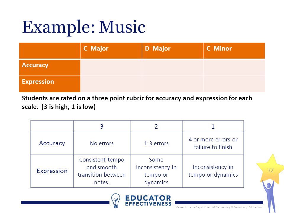 Massachusetts Department of Elementary & Secondary Education 32 Example: Music C MajorD MajorC Minor Accuracy Expression Students are rated on a three point rubric for accuracy and expression for each scale.