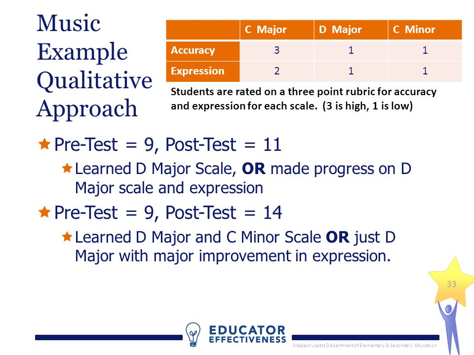 Massachusetts Department of Elementary & Secondary Education 33 Music Example Qualitative Approach Pre-Test = 9, Post-Test = 11 Learned D Major Scale,