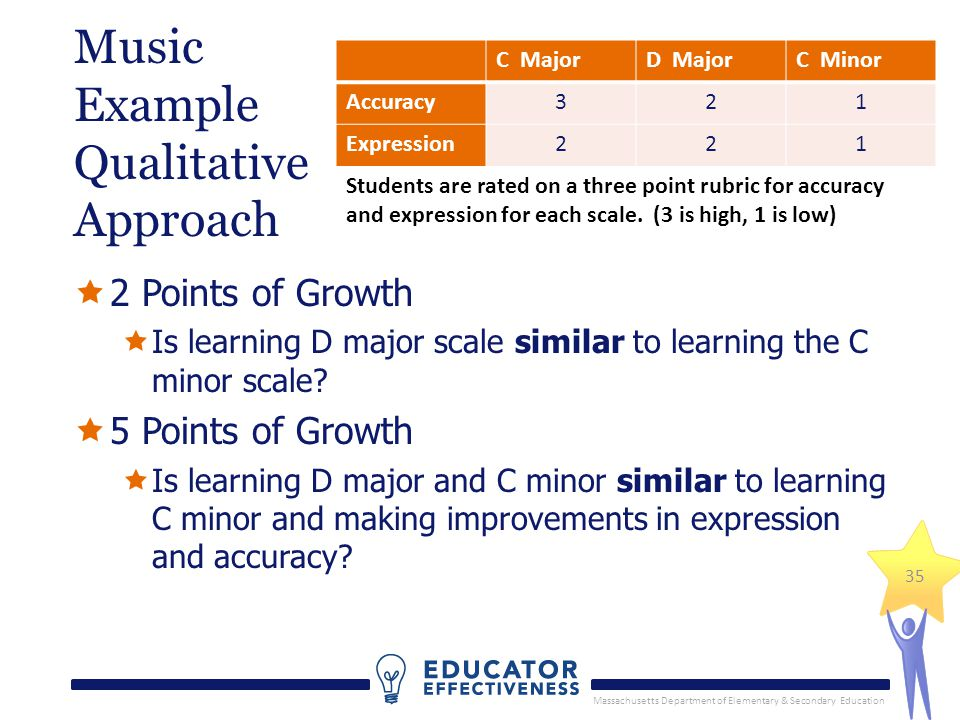 Massachusetts Department of Elementary & Secondary Education 35 Music Example Qualitative Approach 2 Points of Growth Is learning D major scale similar to learning the C minor scale.