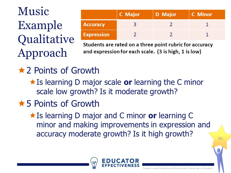 Massachusetts Department of Elementary & Secondary Education 36 Music Example Qualitative Approach 2 Points of Growth Is learning D major scale or learning the C minor scale low growth.