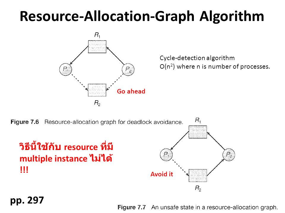 Resource-Allocation-Graph Algorithm pp. 297 Cycle-detection algorithm O(n 2 ) where n is number of processes. Go ahead Avoid it resource multiple inst