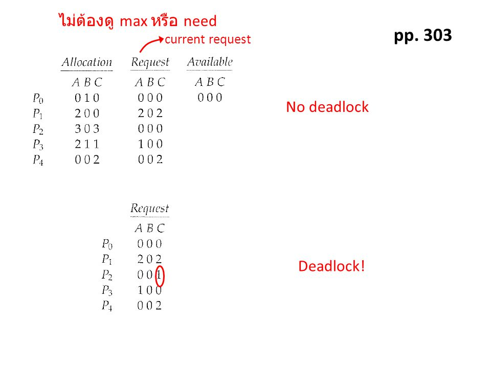 pp. 303 No deadlock Deadlock! max need current request
