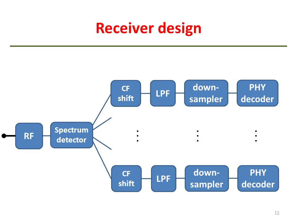 Receiver design 12 RF... Spectrum detector down- sampler LPF PHY decoder CF shift down- sampler LPF PHY decoder CF shift