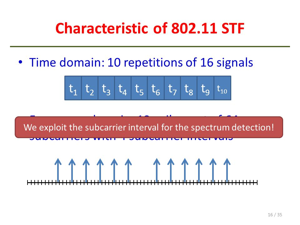 Characteristic of 802.11 STF Time domain: 10 repetitions of 16 signals Frequency domain: 12 spikes out of 64 subcarriers with 4 subcarrier intervals 1