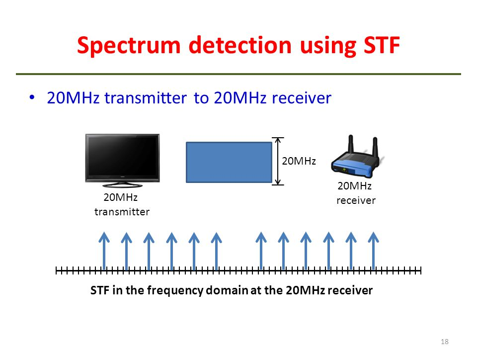 Spectrum detection using STF 20MHz transmitter to 20MHz receiver 18 20MHz receiver 20MHz transmitter 20MHz STF in the frequency domain at the 20MHz re