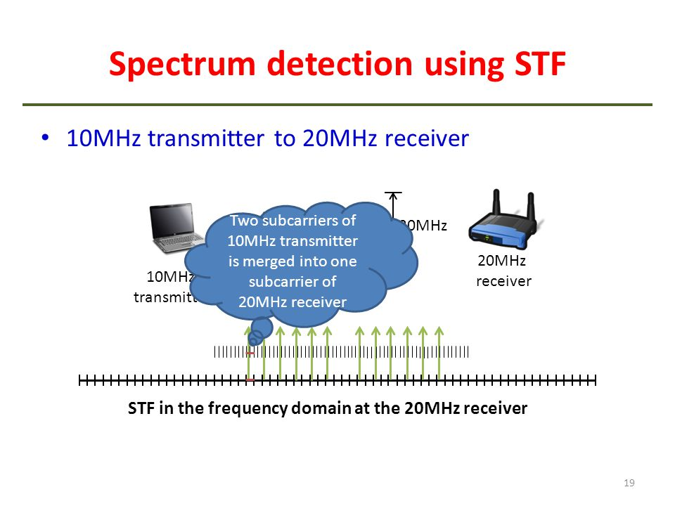 Spectrum detection using STF 10MHz transmitter to 20MHz receiver 19 20MHz receiver 10MHz transmitter 20MHz STF in the frequency domain at the 20MHz re