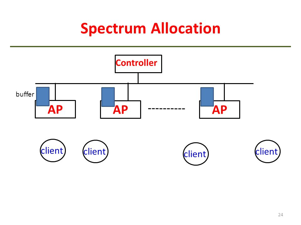 Spectrum Allocation 24 AP Controller client buffer AP