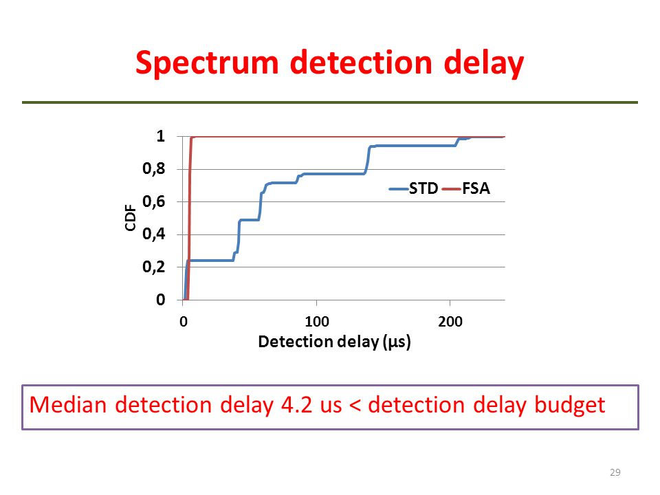 Spectrum detection delay Median detection delay 4.2 us < detection delay budget 29