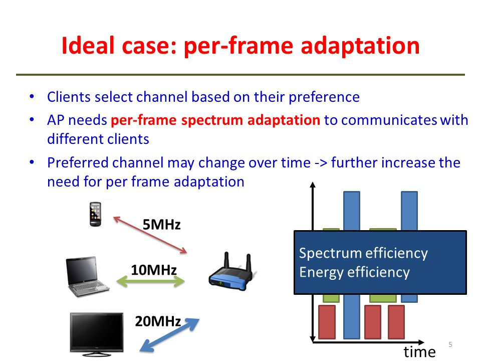 Ideal case: per-frame adaptation Clients select channel based on their preference AP needs per-frame spectrum adaptation to communicates with differen