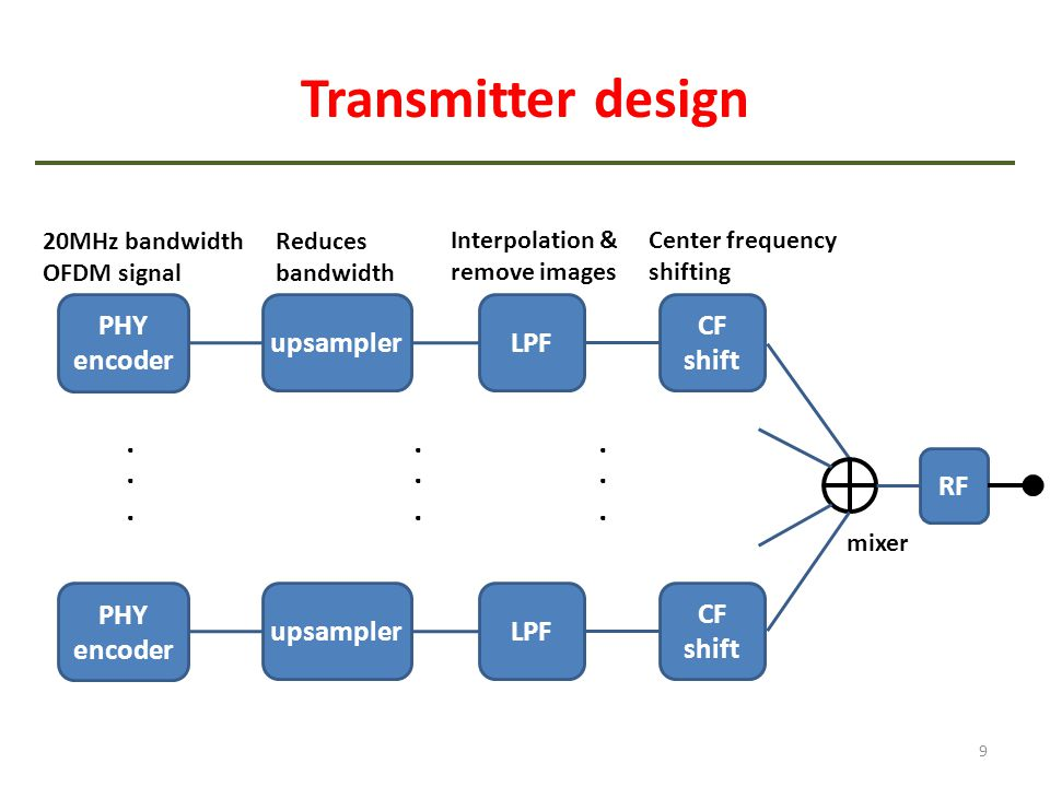 Transmitter design 9 PHY encoder upsampler RF LPF... CF shift mixer 20MHz bandwidth OFDM signal Reduces bandwidth Interpolation & remove images Center