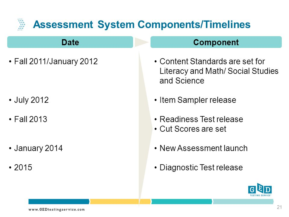 Component Fall 2011/January 2012 July 2012 Fall 2013 January 2014 2015 Content Standards are set for Literacy and Math/ Social Studies and Science Item Sampler release Readiness Test release Cut Scores are set New Assessment launch Diagnostic Test release Date Assessment System Components/Timelines 21