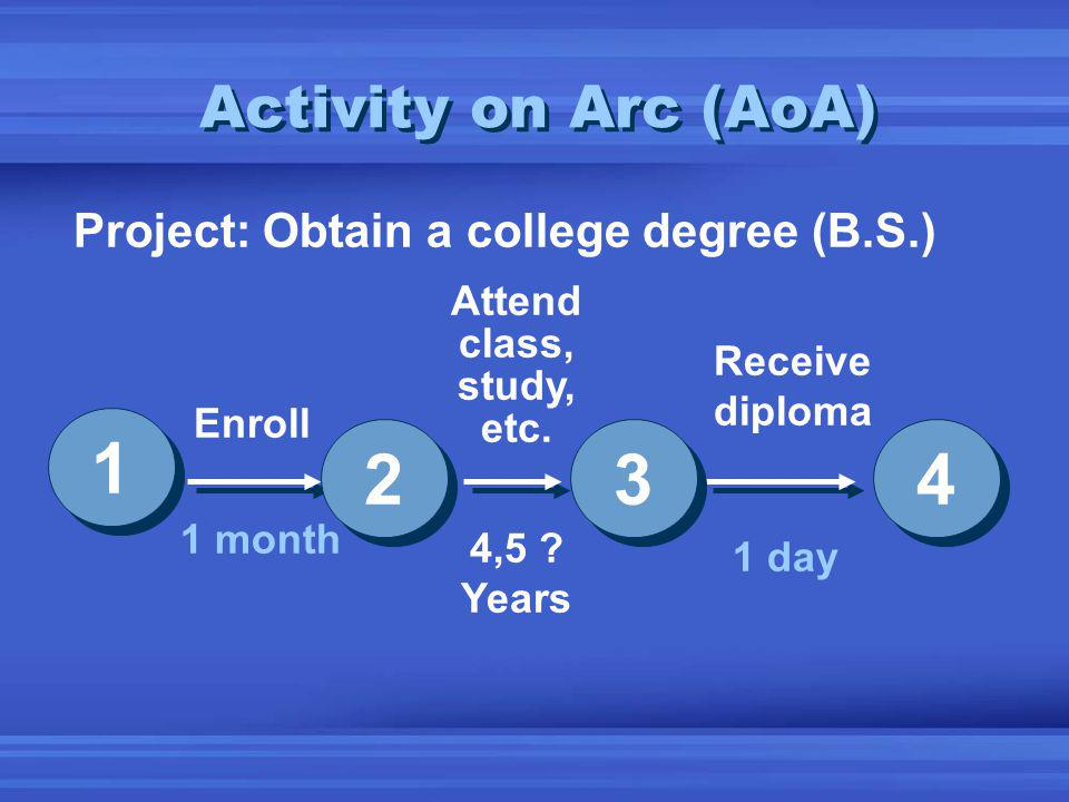 Activity on Arc (AoA) 4,5 .