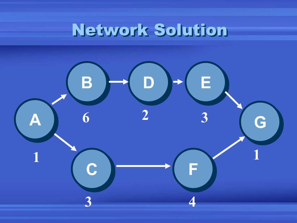 Network Solution A A E E D D B B C C F F G G 1 6 2 3 1 43