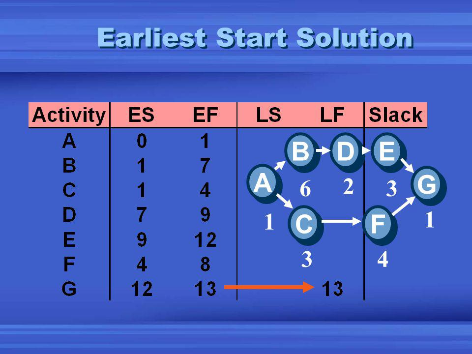 Earliest Start Solution A A E E D D B B C C F F G G 1 6 2 3 1 4 3