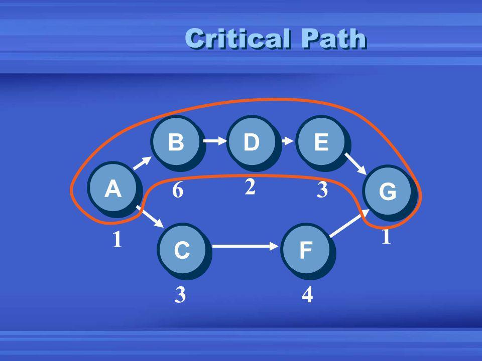 Critical Path A A E E D D B B C C F F G G 1 6 2 3 1 43