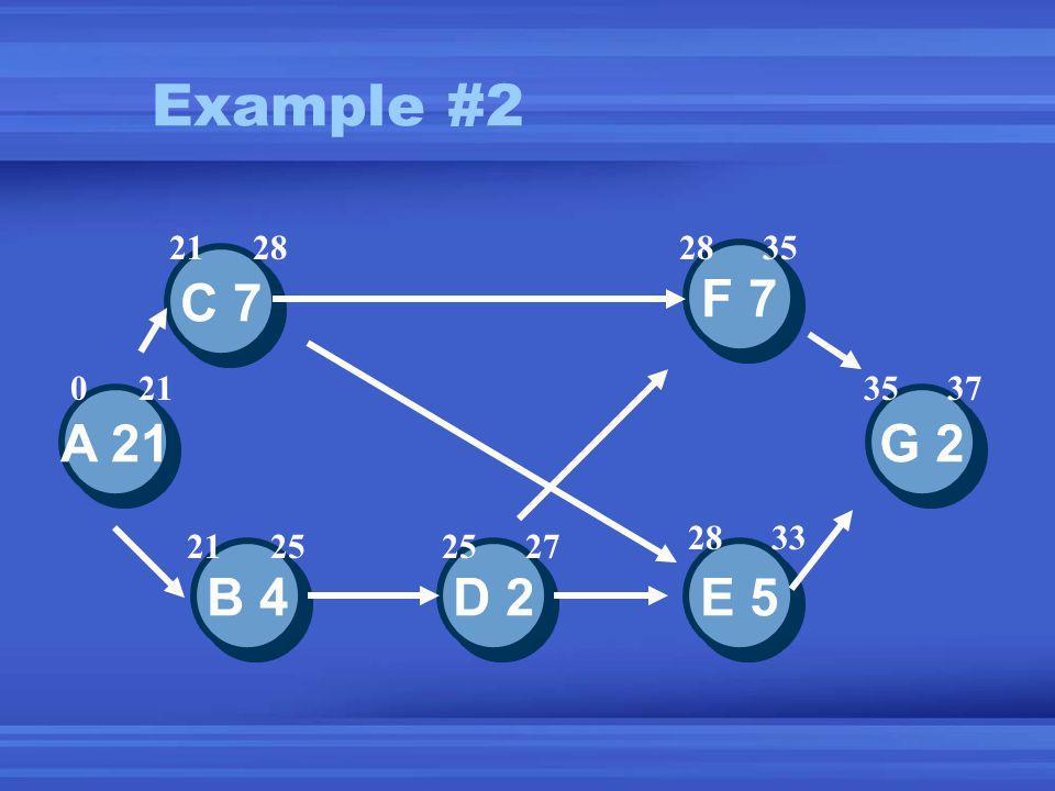 Example #2 A 21 E 5 D 2 B 4 C 7 F 7 G 2 21282835 3537 2833 25272125 021
