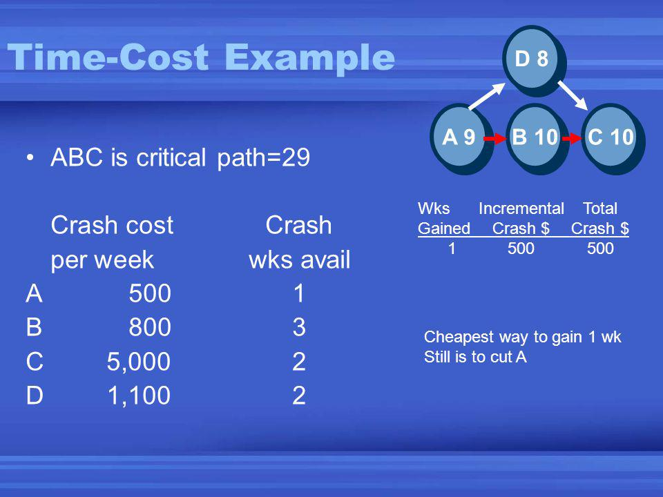 Time-Cost Example ABC is critical path=29 Crash costCrash per weekwks avail A5001 B8003 C5,0002 D1,1002 C 10 B 10 A 9 D 8 Cheapest way to gain 1 wk Still is to cut A Wks IncrementalTotal GainedCrash $Crash $ 1500500