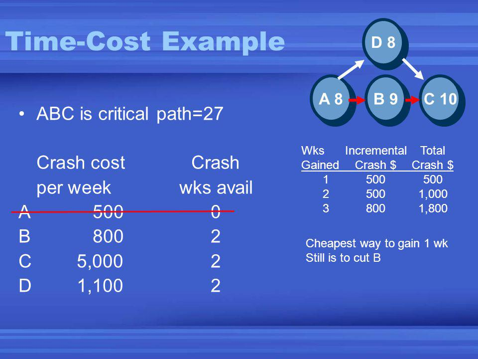 Time-Cost Example ABC is critical path=27 Crash costCrash per weekwks avail A5000 B8002 C5,0002 D1,1002 C 10 B 9 A 8 D 8 Cheapest way to gain 1 wk Still is to cut B Wks IncrementalTotal GainedCrash $Crash $ 1500500 25001,000 38001,800