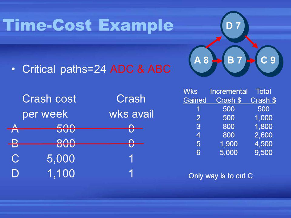 Time-Cost Example Critical paths=24 ADC & ABC Crash costCrash per weekwks avail A5000 B8000 C5,0001 D1,1001 C 9 B 7 A 8 D 7 Only way is to cut C Wks IncrementalTotal GainedCrash $Crash $ 1500500 25001,000 38001,800 48002,600 51,9004,500 65,0009,500