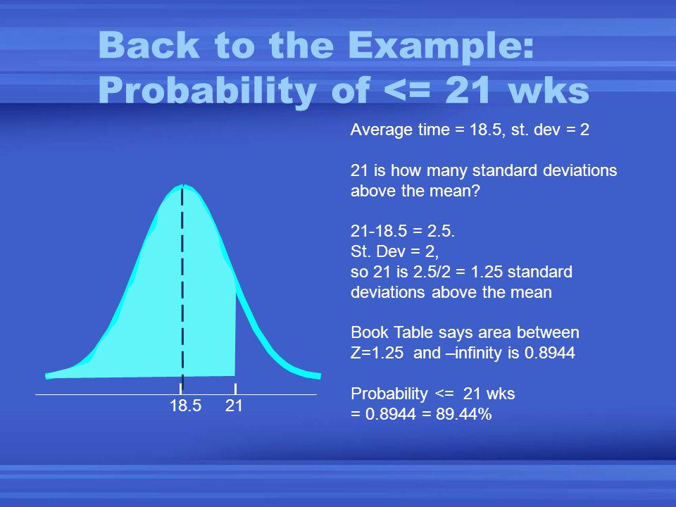 Back to the Example: Probability of <= 21 wks 18.5 21 Average time = 18.5, st.