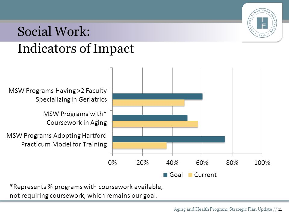 Aging and Health Program: Strategic Plan Update // 11 Social Work: Indicators of Impact MSW Programs Having >2 Faculty Specializing in Geriatrics MSW Programs with* Coursework in Aging MSW Programs Adopting Hartford Practicum Model for Training *Represents % programs with coursework available, not requiring coursework, which remains our goal.