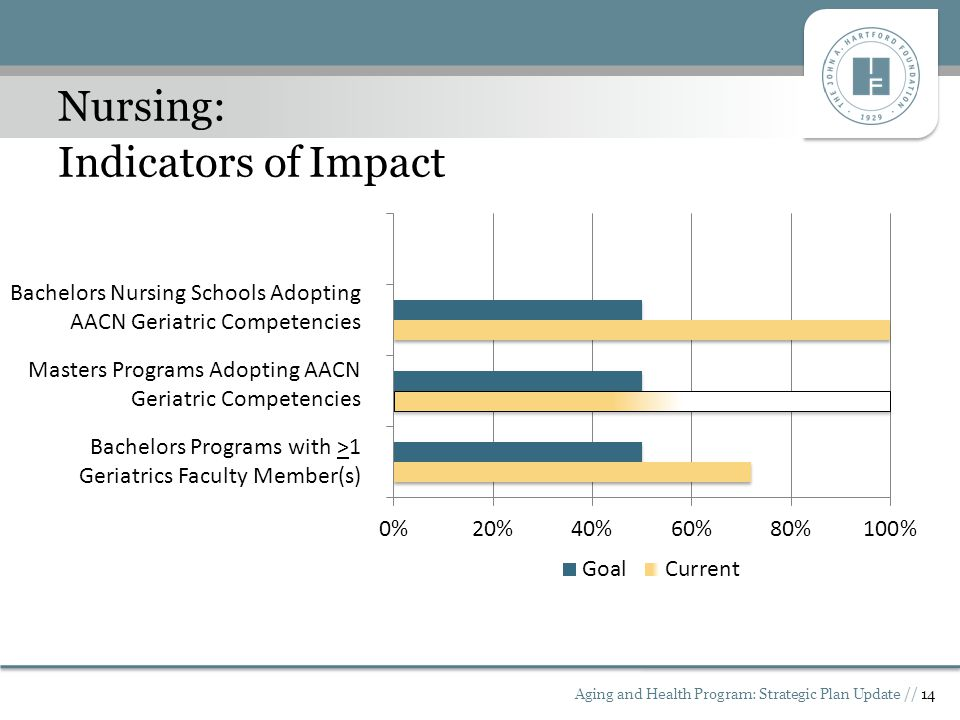 Aging and Health Program: Strategic Plan Update // 14 Nursing: Indicators of Impact Bachelors Nursing Schools Adopting AACN Geriatric Competencies Masters Programs Adopting AACN Geriatric Competencies Bachelors Programs with >1 Geriatrics Faculty Member(s)