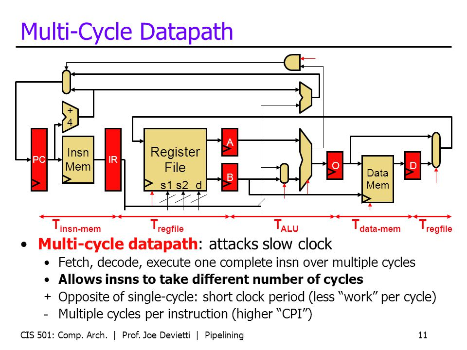CIS 501: Comp. Arch. | Prof. Joe Devietti | Pipelining11 Multi-Cycle Datapath Multi-cycle datapath: attacks slow clock Fetch, decode, execute one comp