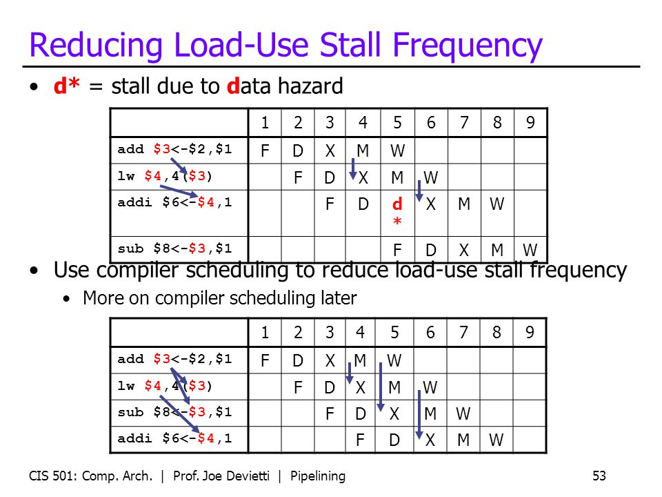 CIS 501: Comp. Arch. | Prof. Joe Devietti | Pipelining53 Reducing Load-Use Stall Frequency Use compiler scheduling to reduce load-use stall frequency