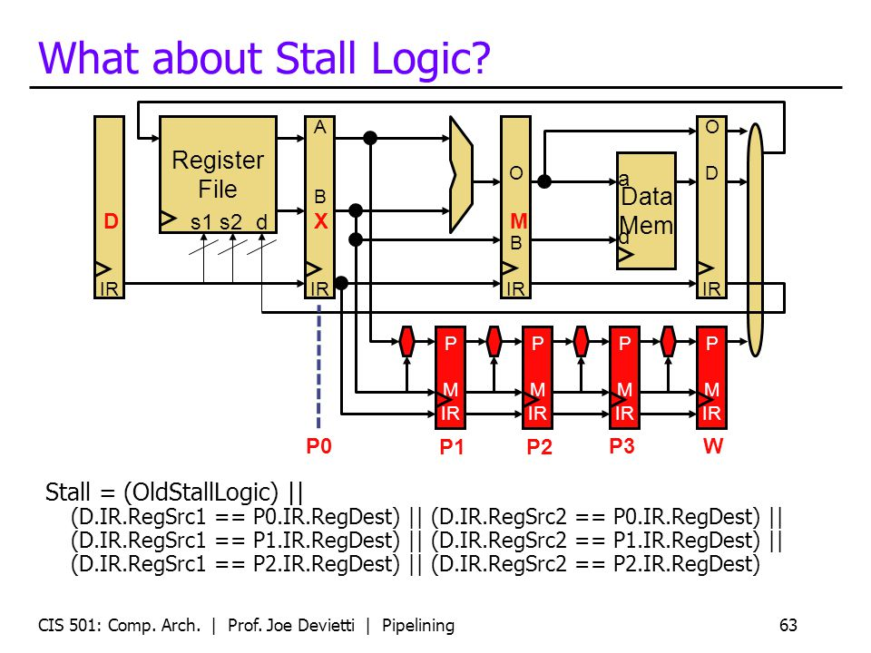 CIS 501: Comp. Arch. | Prof. Joe Devietti | Pipelining63 What about Stall Logic.