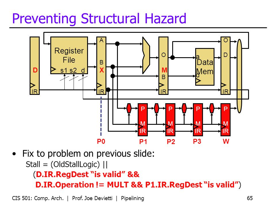 CIS 501: Comp. Arch. | Prof. Joe Devietti | Pipelining65 Preventing Structural Hazard Fix to problem on previous slide: Stall = (OldStallLogic) || (D.
