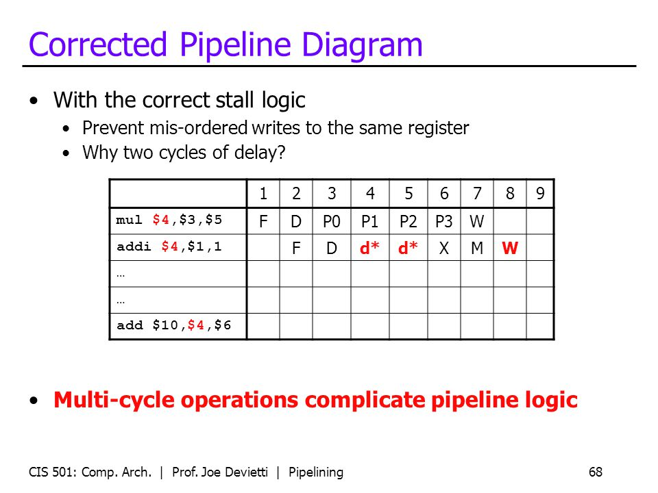 CIS 501: Comp. Arch. | Prof. Joe Devietti | Pipelining68 Corrected Pipeline Diagram With the correct stall logic Prevent mis-ordered writes to the sam