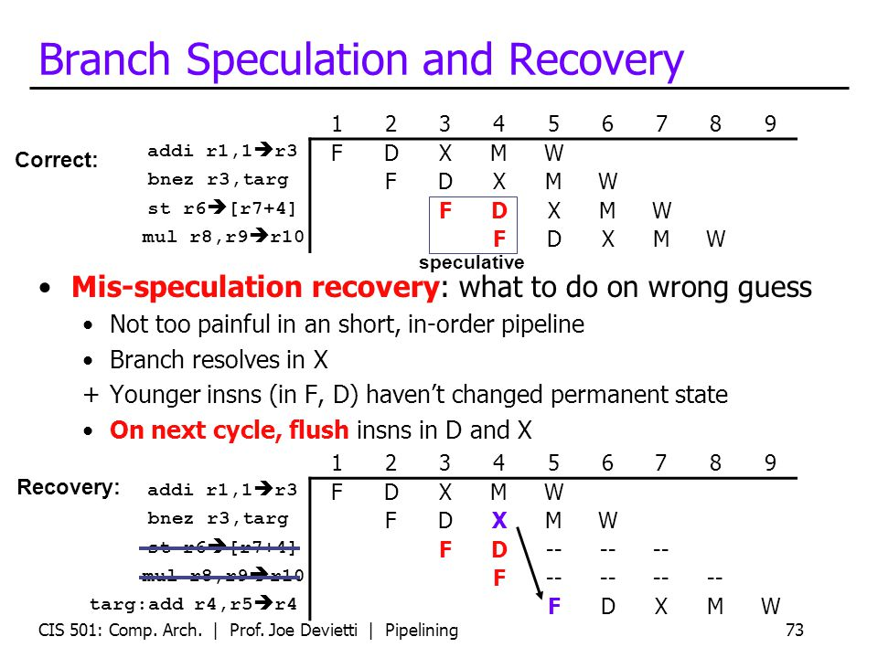 CIS 501: Comp. Arch. | Prof. Joe Devietti | Pipelining73 Branch Speculation and Recovery Mis-speculation recovery: what to do on wrong guess Not too p