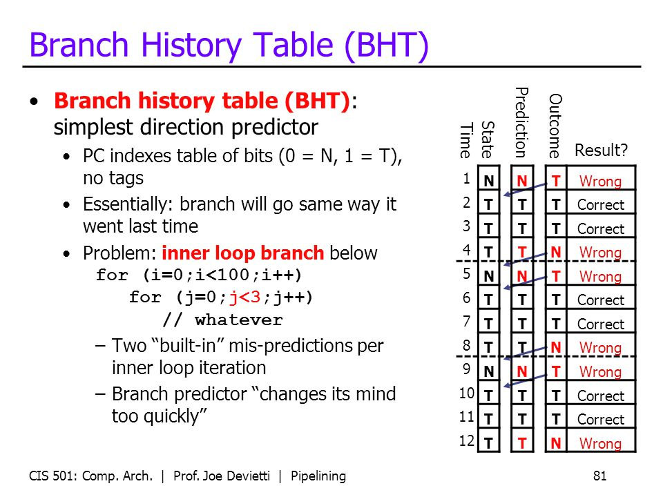CIS 501: Comp. Arch. | Prof. Joe Devietti | Pipelining81 Branch History Table (BHT) Branch history table (BHT): simplest direction predictor PC indexe
