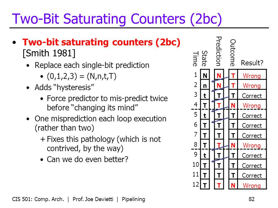 CIS 501: Comp. Arch. | Prof. Joe Devietti | Pipelining82 Two-Bit Saturating Counters (2bc) Two-bit saturating counters (2bc) [Smith 1981] Replace each