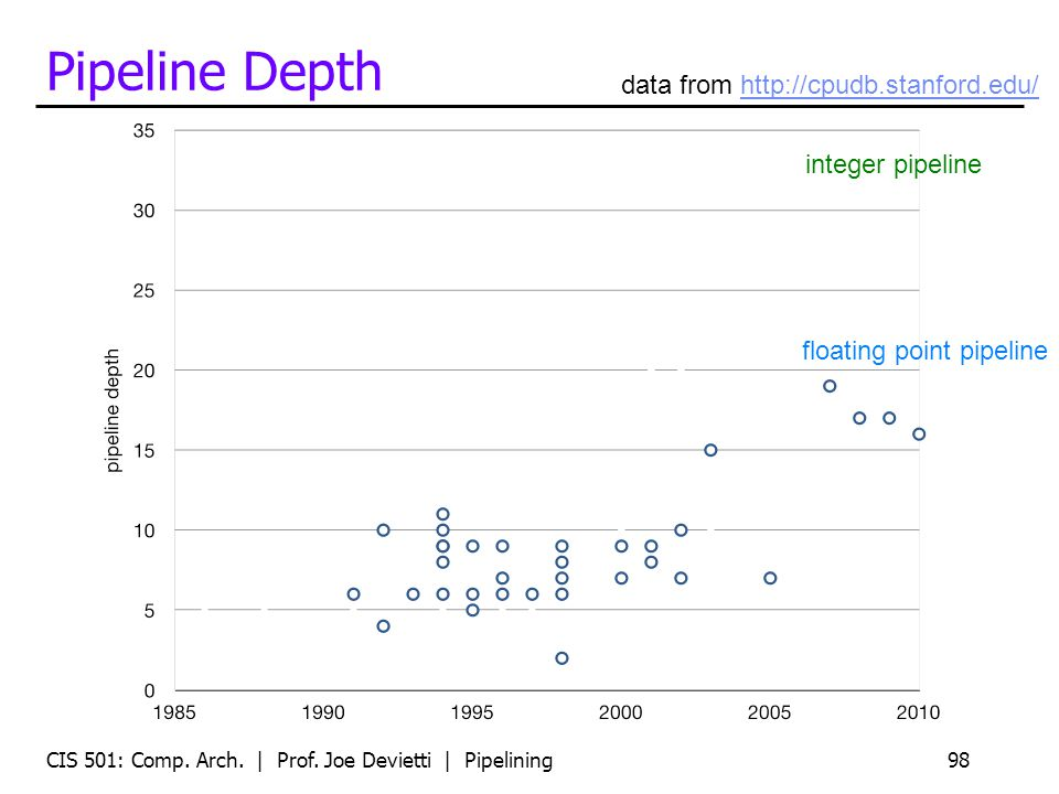 Pipeline Depth CIS 501: Comp. Arch. | Prof.